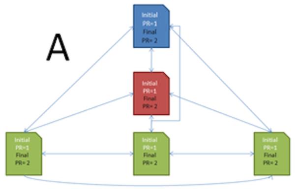 Diagram of PageRank methodology.