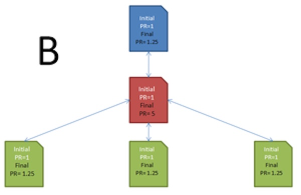 Illustration of PageRank with internal links.