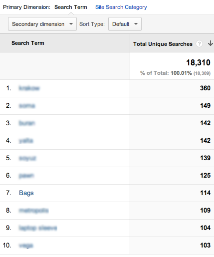 Google Analytics search terms.