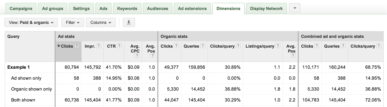 A sample of the paid and organic report from AdWords.