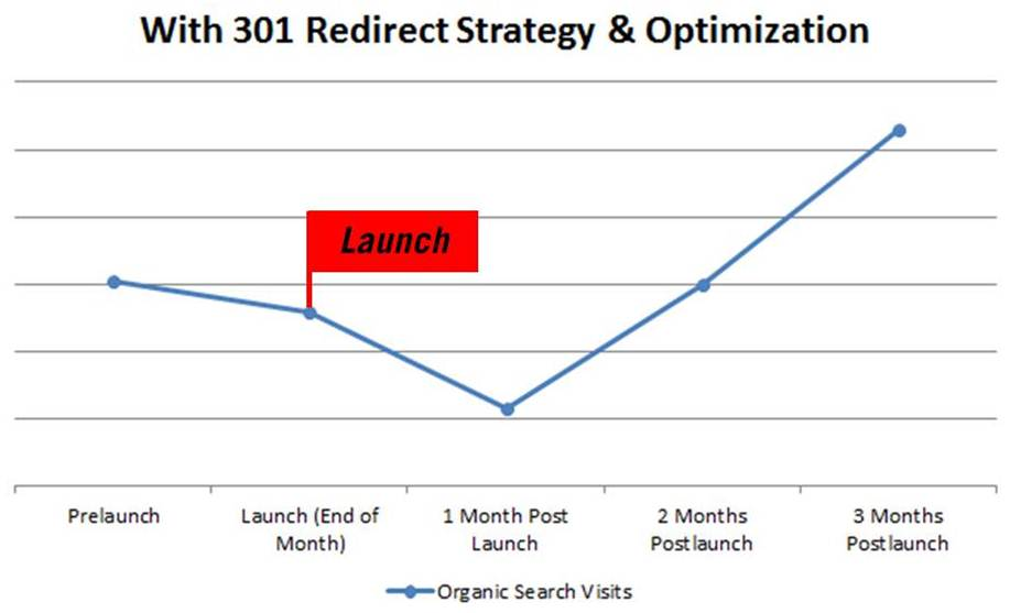 301 redirects recover organic search performance after a short period of time.