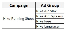Sample campaign structure.