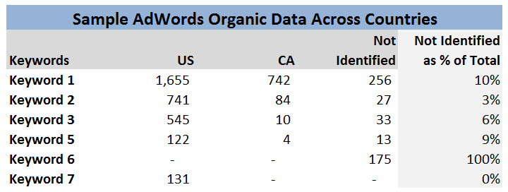 Sample AdWords organic  data across countries.