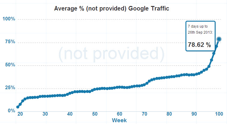 Sample of  not provided organic search keyword data via (Not Provided) Count