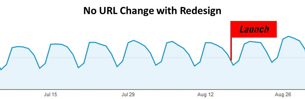 Maintaining URLs resulted in no traffic loss after the Practical Ecommerce new site launch.