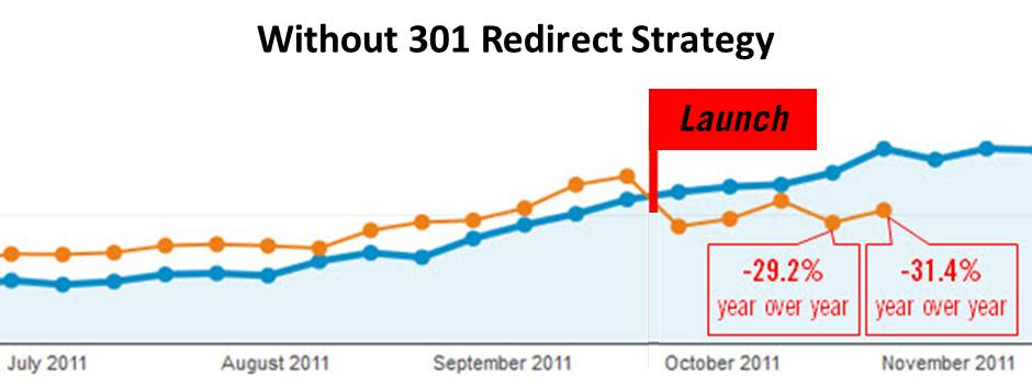 Neglecting to implement 301 redirects for URL changes lowers organic traffic.