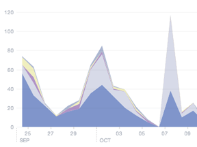 Facebook Updates Page Insights; Adds New Feature