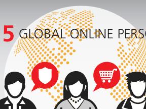MasterCard Defines 5 Online Shopping Personas