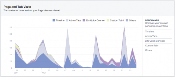 Facebook Insights Page Visits