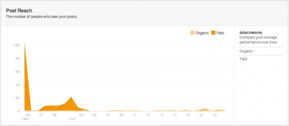 Facebook Insights Post Reach