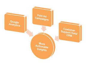 3 Google Analytics Reports that Hinder Analysis