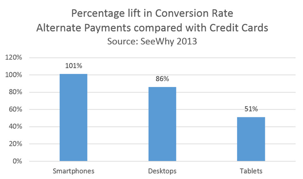 SeeWhy analysis of alternative payment type conversion rate lift.