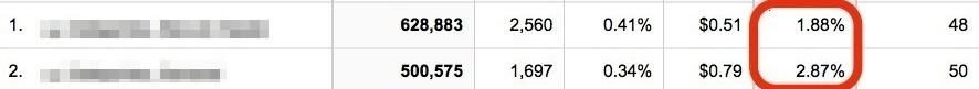 Conversion rate comparison example.