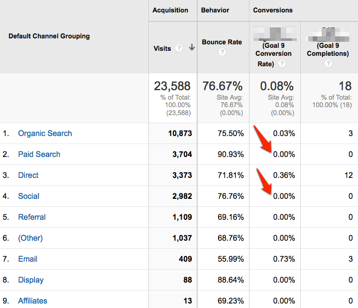 Example of zero percent conversion on paid channels.