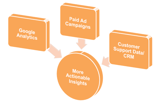 Multiple data sources can make tracking customer purchases more actionable.