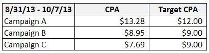 Campaign CPAs vs. Target CPAs.