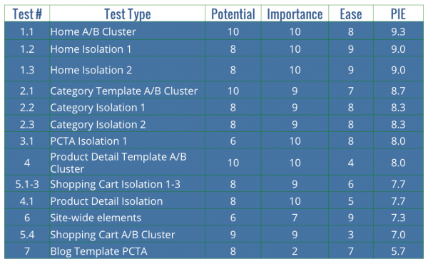 You can use a PIE Framework table to determine which page has the most testing potential.
