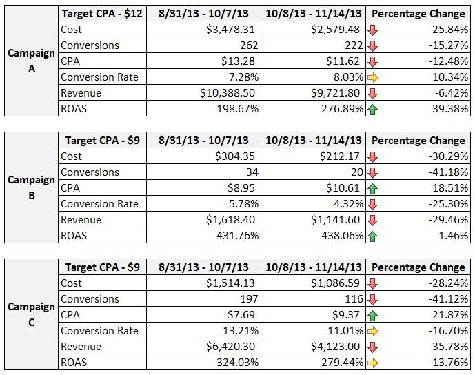 Target CPA results.