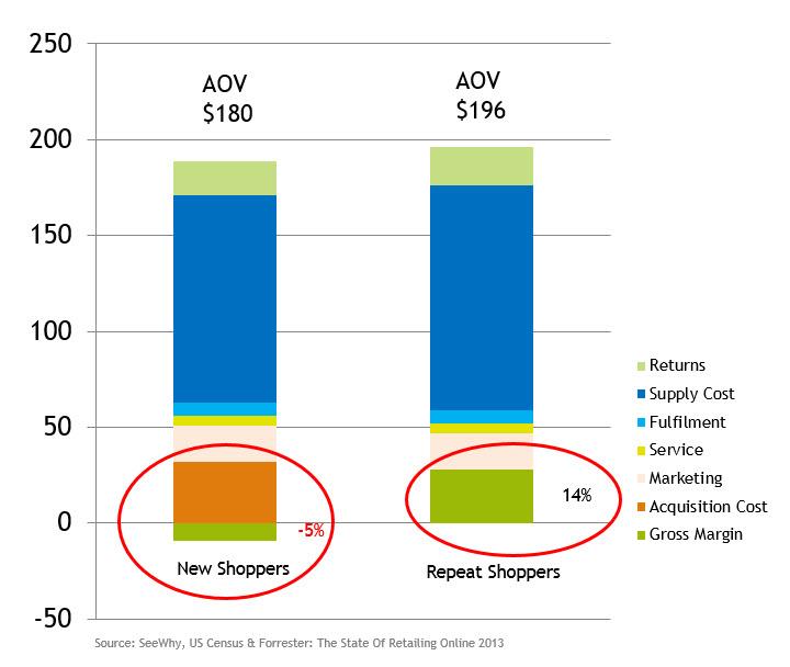 eCommerce Profitability SeeWhy analysis