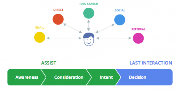 Google divides the customer purchase path into four segments.