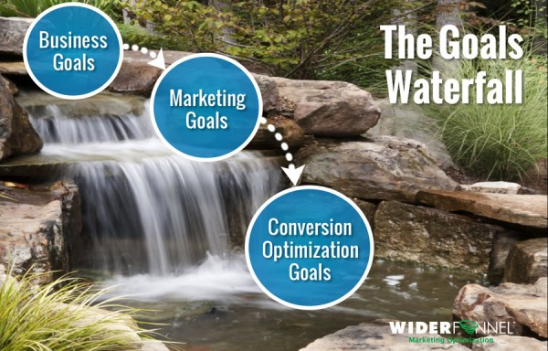 Goals Waterfall