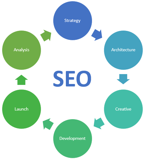 SEO Integration Cycle