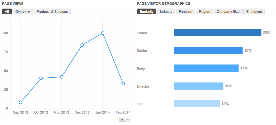 Company Page analytics can help merchants track important data.