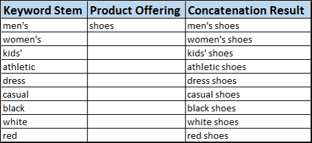 Concatenation result in Excel.