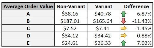 Average order value data