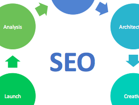 How SEO Integrates into Site Design