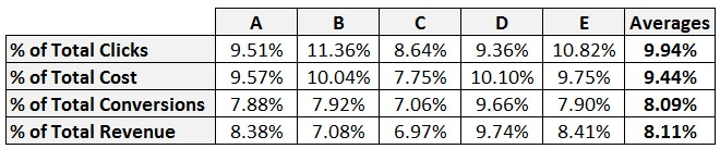 Variant data