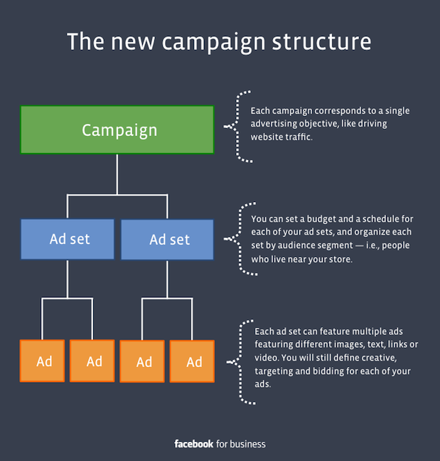 Facebook's new ad structure