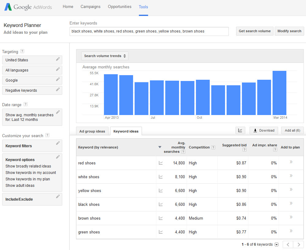Instead of just receiving a chart of keywords and numbers, the resulting page is now topped with a graph
