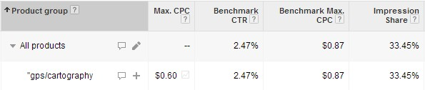 Benchmark and impression share metrics