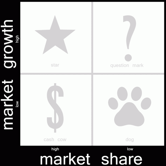 The BCG Matrix looks at two variables: market share and market growth.