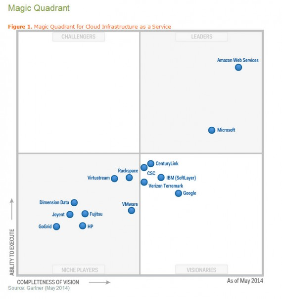 Gartner placed AWS in the upper right of its Magic Quadrant analysis.