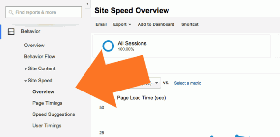 The Site Speed reports are located in Google Analytics Behavior category.