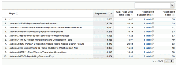 The Speed Suggestions section shows a table sorted by the most popular pages in terms of pageviews.