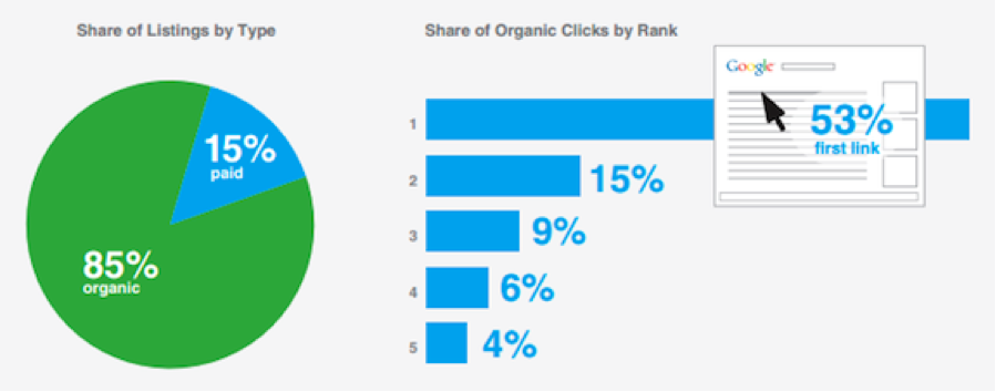 A 2013 study from Compete, the analysis firm, showed that 53 percent of searchers clicked on the first listing.