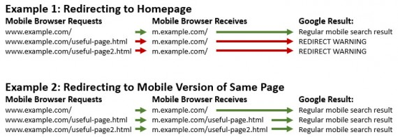 Examples of redirecting URLs and the search results they trigger.