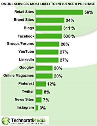 Blogs are the third most consulted source in a purchasing decision, following retail and brand sites, according to Technorati Media.
