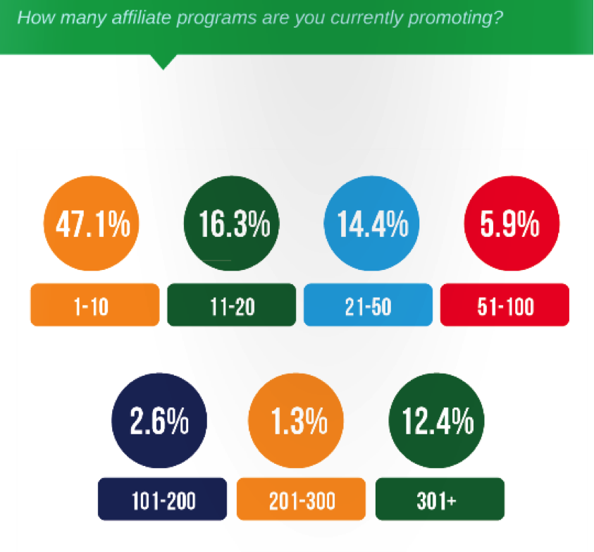 According to the 2013 Affiliate Summit AffStat Report, 47.1 percent of affiliates promote 10 or fewer programs. And 63.40 percent (47.1 plus 16.3) promote 20 or fewer.