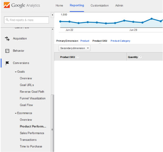 Determine your top selling products with ecommerce tracking in Google Analytics.