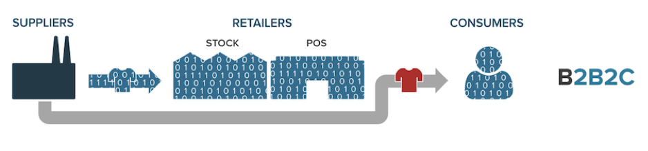 """Ecommerce facilitates a """"virtualized third party"""" (i.e., suppliers) that can sell directly to consumers."""