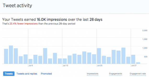 Track the activity of organic tweets using the new dashboard.