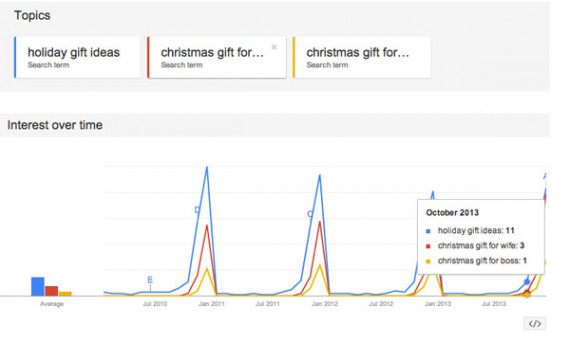 Google Trends data shows that searches for Christmas gift suggestions begin in September and October.