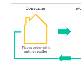 Drop Shipping for Ecommerce, Part 2 The Basics