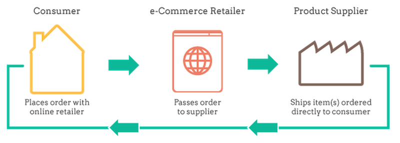 Drop shipping originates with a consumer, who places an order with a retailer, which sends it to a supplier, which ships it to the consumer.
