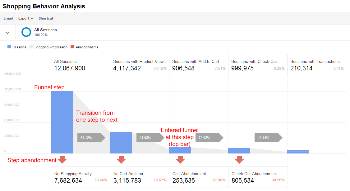 Create customizable funnels in Enhanced Ecommerce.
