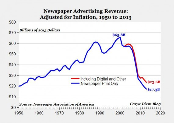 Newspaper industry advertising revenue fell 50 percent in five years, as noted in this graph from Carpe Diem Blog.